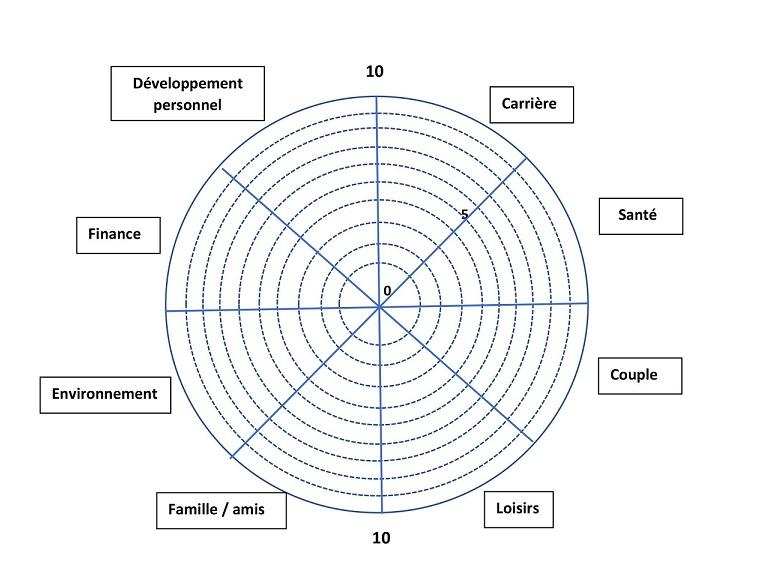 La roue de l'équilibre – Outil de Coaching pour équilibrer sa vie - Moi et  les Autres